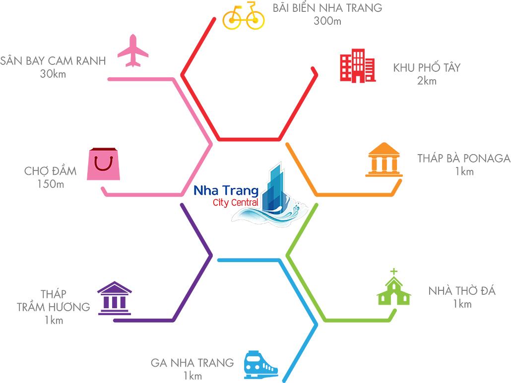 Tiện ích ngoại khuNha Trang City Central